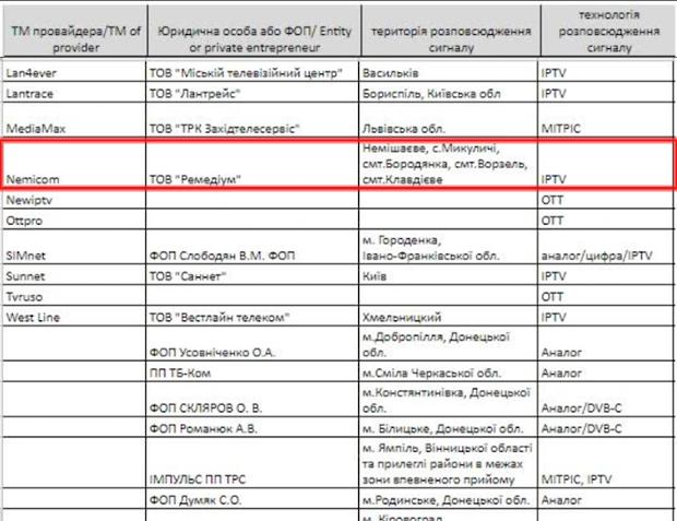 0806_provajdery_1 Nemicom з Бородянщини потрапив у список провайдерів-піратів