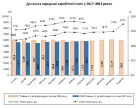 У Держстаті повідомили середню зарплату в Україні