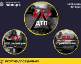 ДТП Україна 28 жовтня