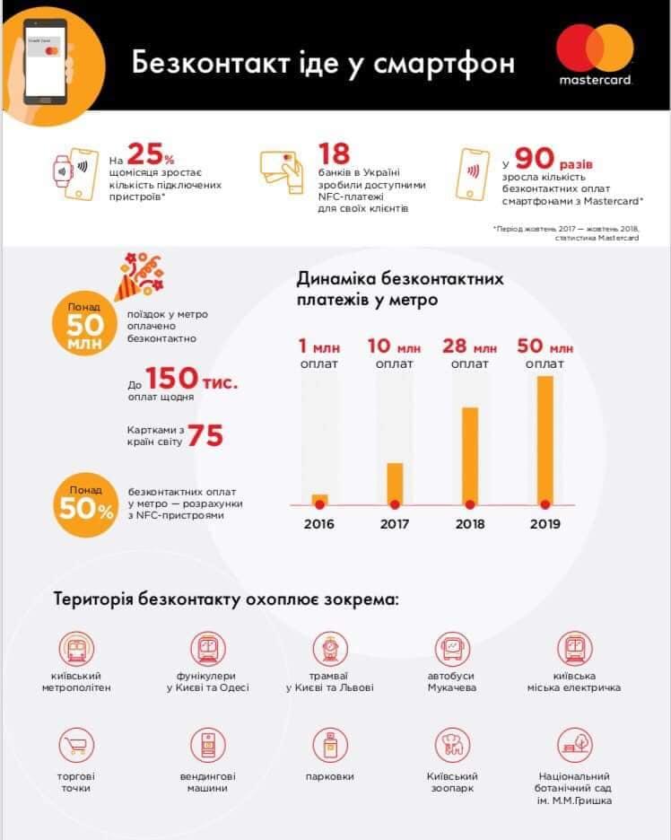 Новим сервісом від столичного метрополітену користується 150 тисяч громадян щодня - метрополітен, метро, Київ - 2402 metro2