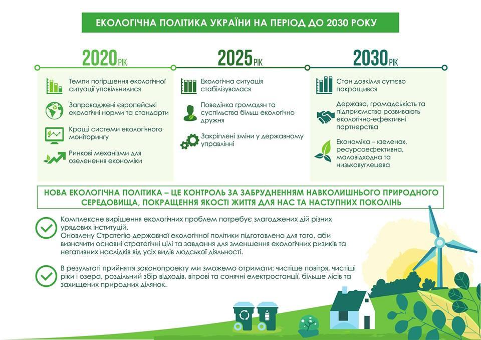 52846972_2177179025671695_8718728377600573440_n Верховна Рада ухвалила оновлену Стратегію екологічної політики України на період до 2030 року
