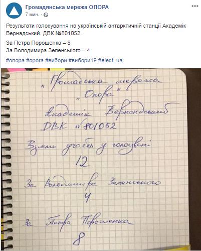2104_vernadskyj На Антарктиді більшість проголосувала за Порошенка