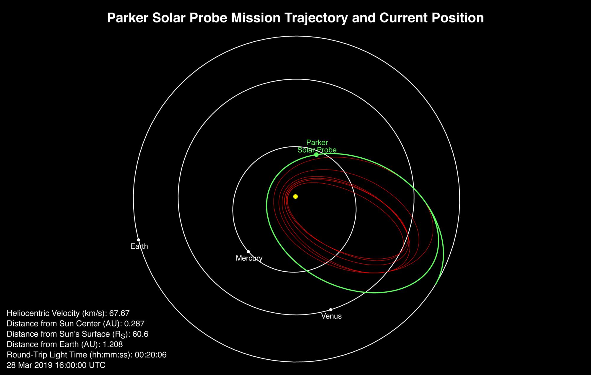 504_nasa-2000x1270 Зонд НАСА «Паркер» занурився в Сонце