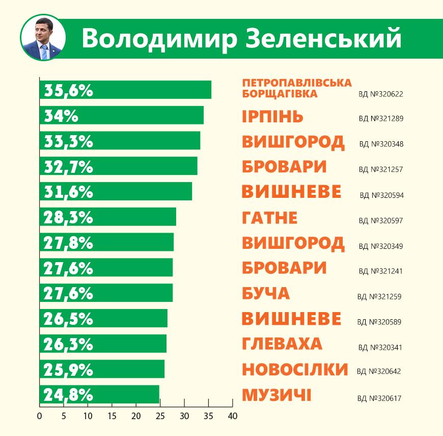 Ze-1 Передмістя Києва однозначно підтримало Зеленського
