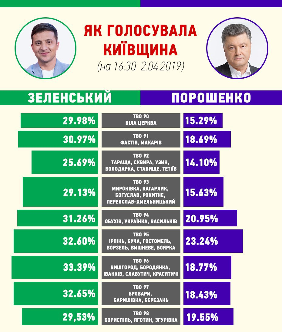 photo5267166498621860389 Як проголосувала Київщина