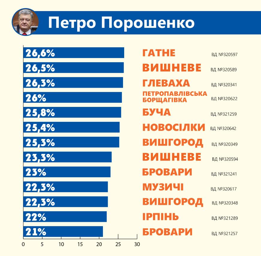 poroshenko Передмістя Києва однозначно підтримало Зеленського