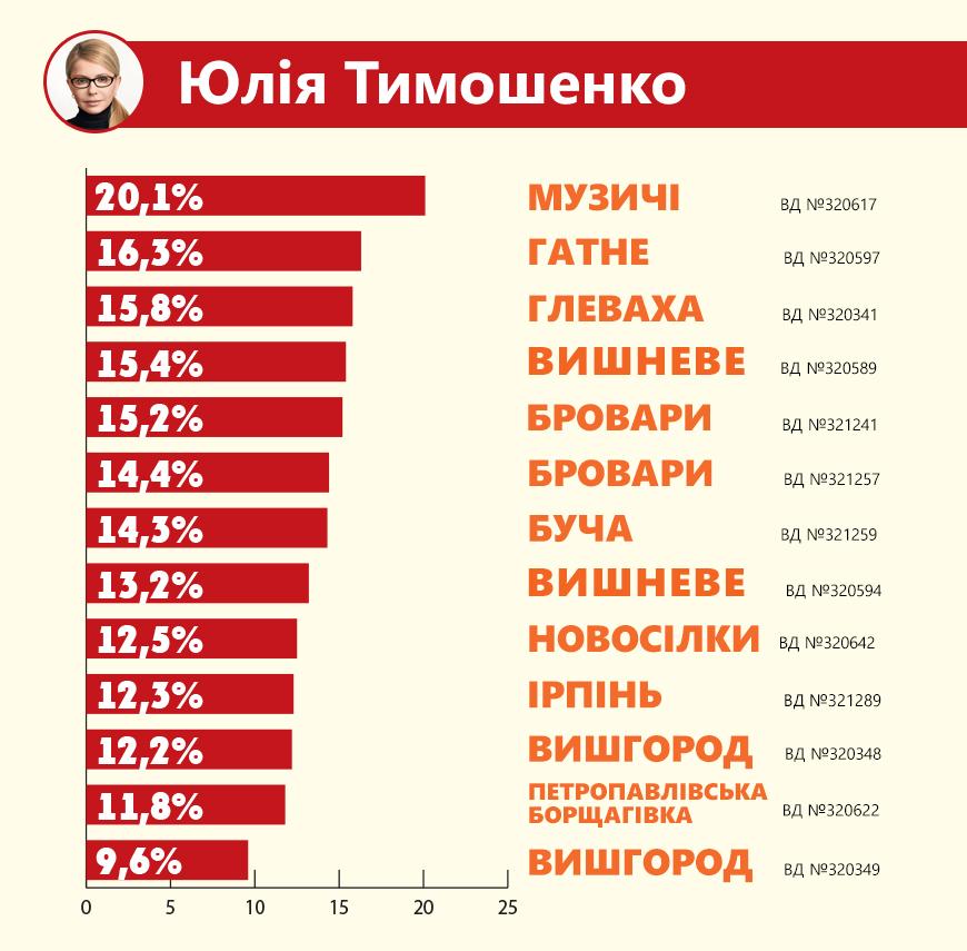 timoshenko Передмістя Києва однозначно підтримало Зеленського