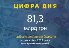 За рік надходження до місцевих бюджетів зросли майже на третину - Україна, ДФС, Державна фіскальна служба - 0506 DFS tsyfra dnya