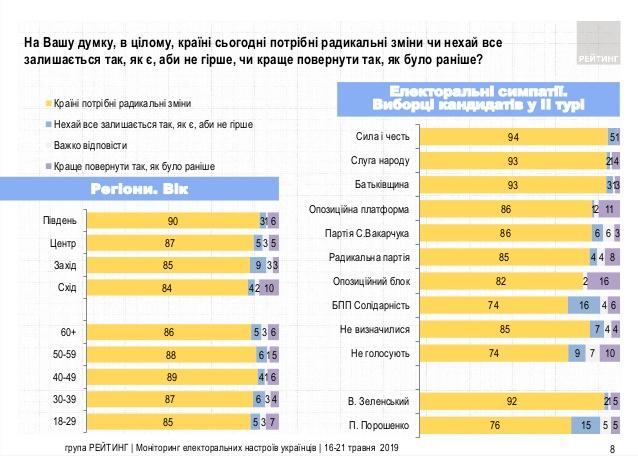 0522_Rejtyng2 В якому напрямку рухається Україна: опитування