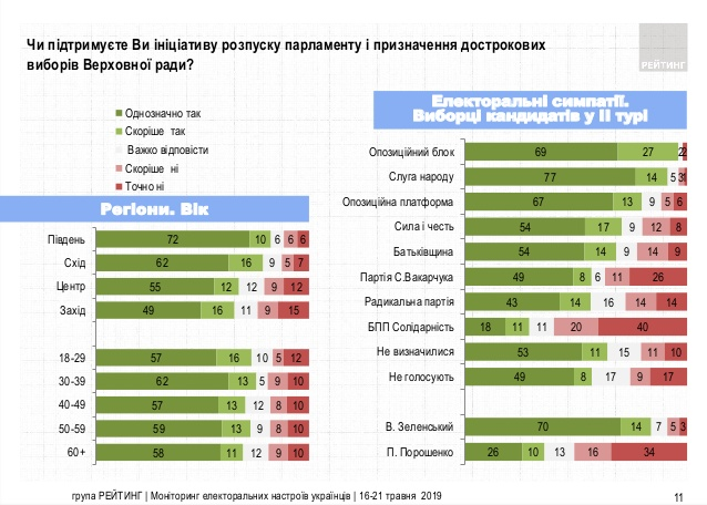 0522_Rejtyng3 В якому напрямку рухається Україна: опитування