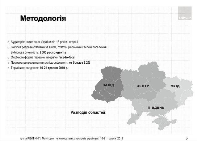 0522_Rejtyng_metodologiya В якому напрямку рухається Україна: опитування