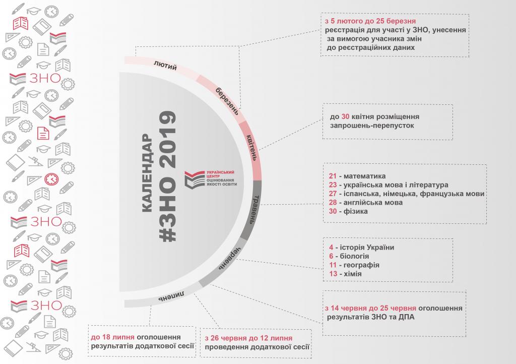 Наступного тижня в Україні стартує зовнішнє незалежне оцінювання - зовнішнє незалежне оцінювання, ЗНО - 1805 ispyt