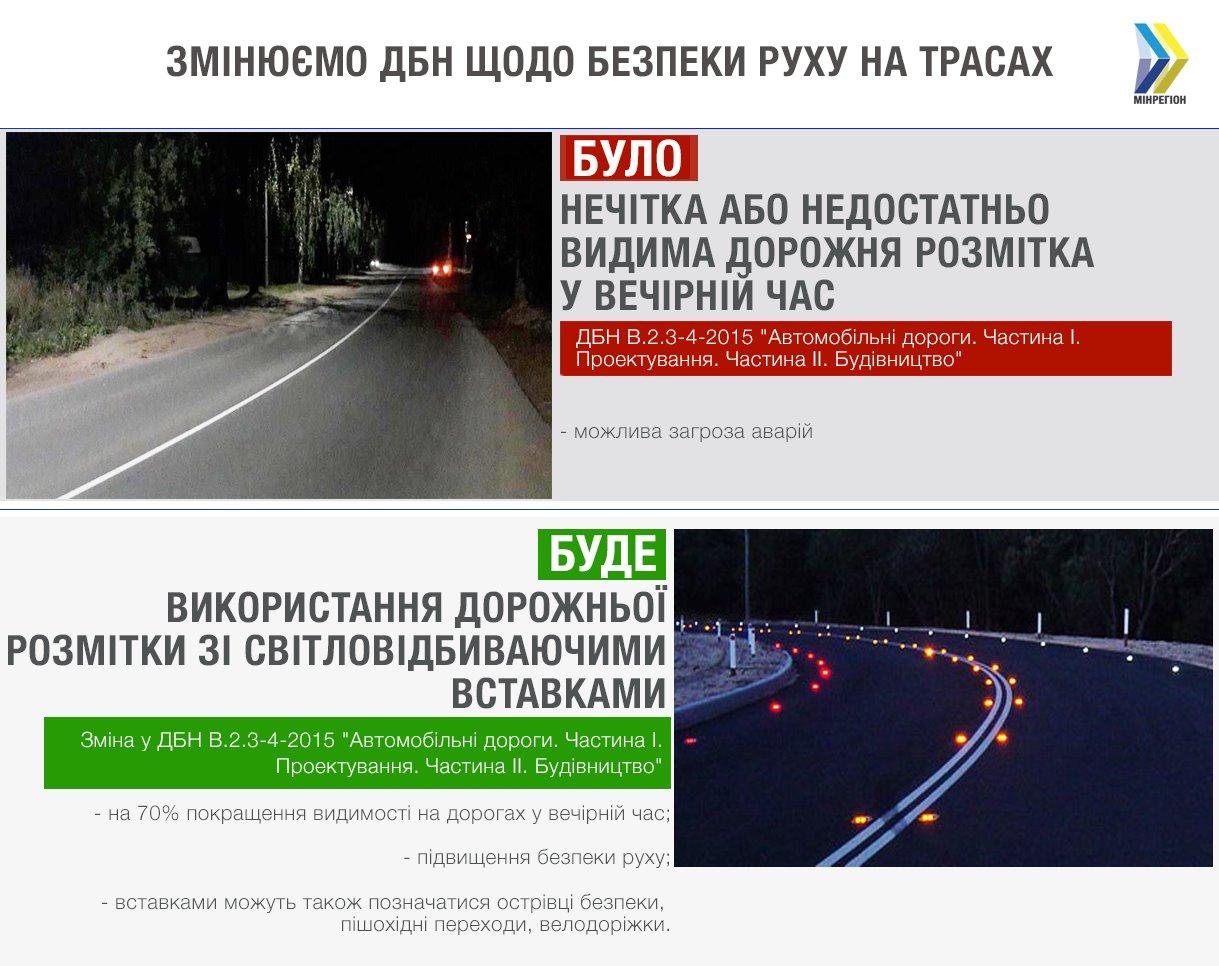 В Україні робитимуть дорожню розмітку зі світловідбиваючими вставками - безпека дорожнього руху - 60322127 1104086749785763 5087759452149383168 o