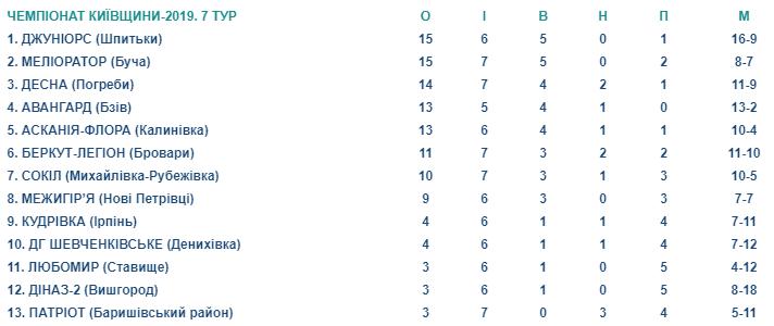 Screenshot_22 Зміна лідера в чемпіонаті Київщини з футболу