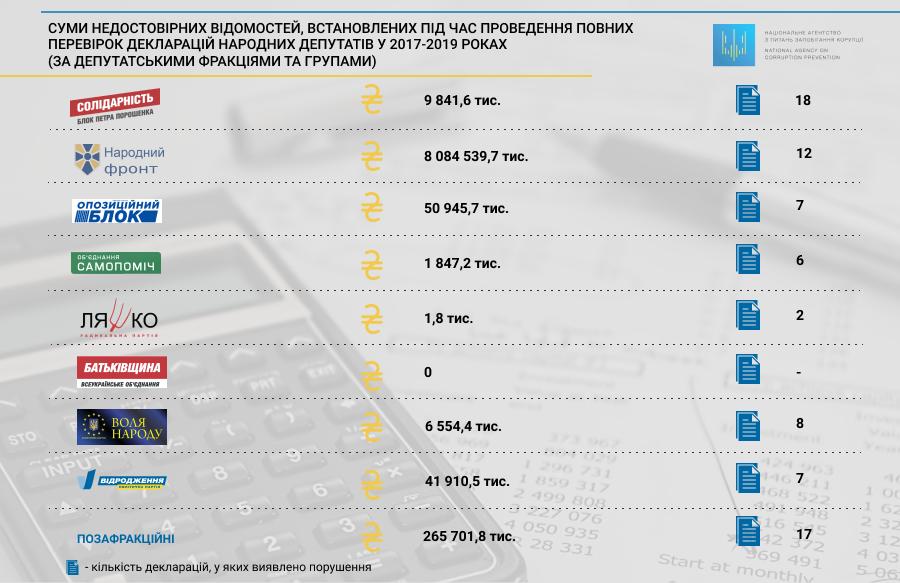 8,5 мільярдів гривень — сума недостовірних відомостей у деклараціях депутатів -  - nedostovirni3
