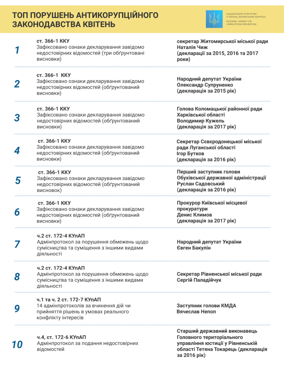 top_porushnykiv_kviten Нема чим пишатися : Обухівщина увійшла до п'ятірки з десяти позицій корупційного рейтингу країни