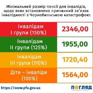 0610_Pensiyi_infogr8-1 З 1 липня в Україні – чергове підвищення пенсій