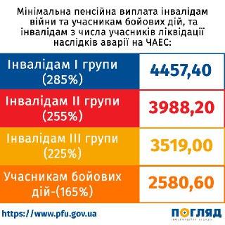 0610_Pensiyi_infograf4 З 1 липня в Україні – чергове підвищення пенсій