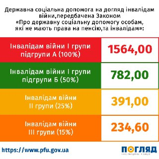 0610_Pensiyi_ne-mayut-prava З 1 липня в Україні – чергове підвищення пенсій