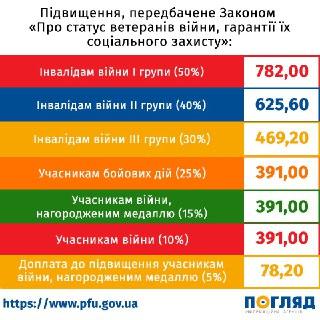 0610_Pensiyi_status_vet_vijny З 1 липня в Україні – чергове підвищення пенсій