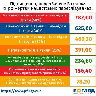 0610_Pensiyi_zhertvy_peresliduvan З 1 липня в Україні – чергове підвищення пенсій