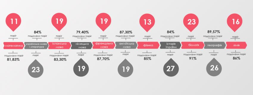 Novyj-rysunok-9-850x321 У школярів України найкращі результати ЗНО по хімії, українській та іноземним мовам