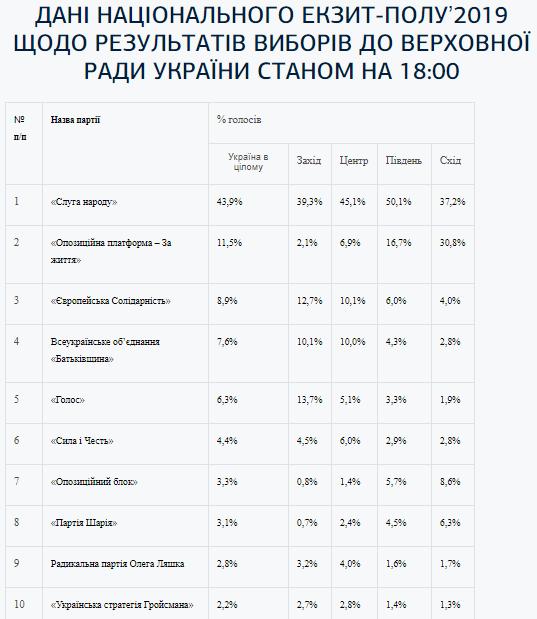 21_ekzytpol Екзит-пол: лідирує партія «Слуга народу»