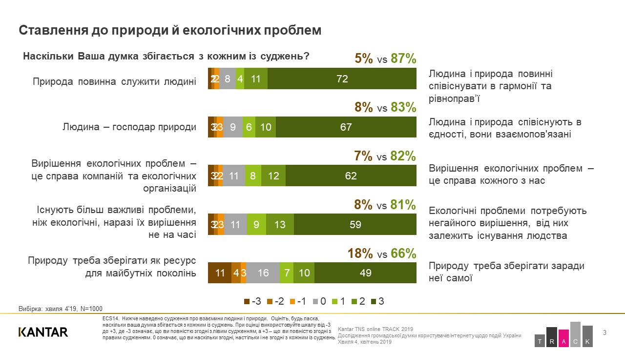 Екосвідомість по-українськи: сортувати сміття, але продовжувати їсти м'ясо - сортування сміття, екосвідомість, екологія - 22 pryroda