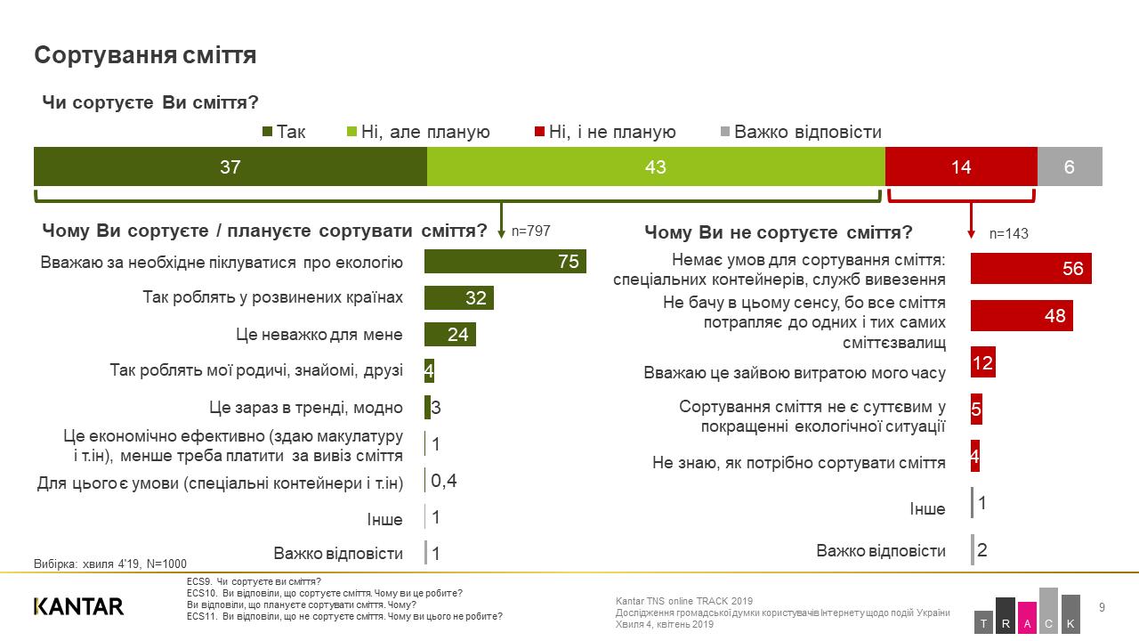 Екосвідомість по-українськи: сортувати сміття, але продовжувати їсти м'ясо - сортування сміття, екосвідомість, екологія - 22 pryroda4