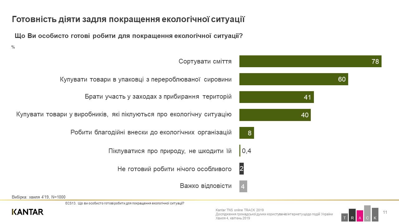 Екосвідомість по-українськи: сортувати сміття, але продовжувати їсти м'ясо - сортування сміття, екосвідомість, екологія - 22 pryroda5