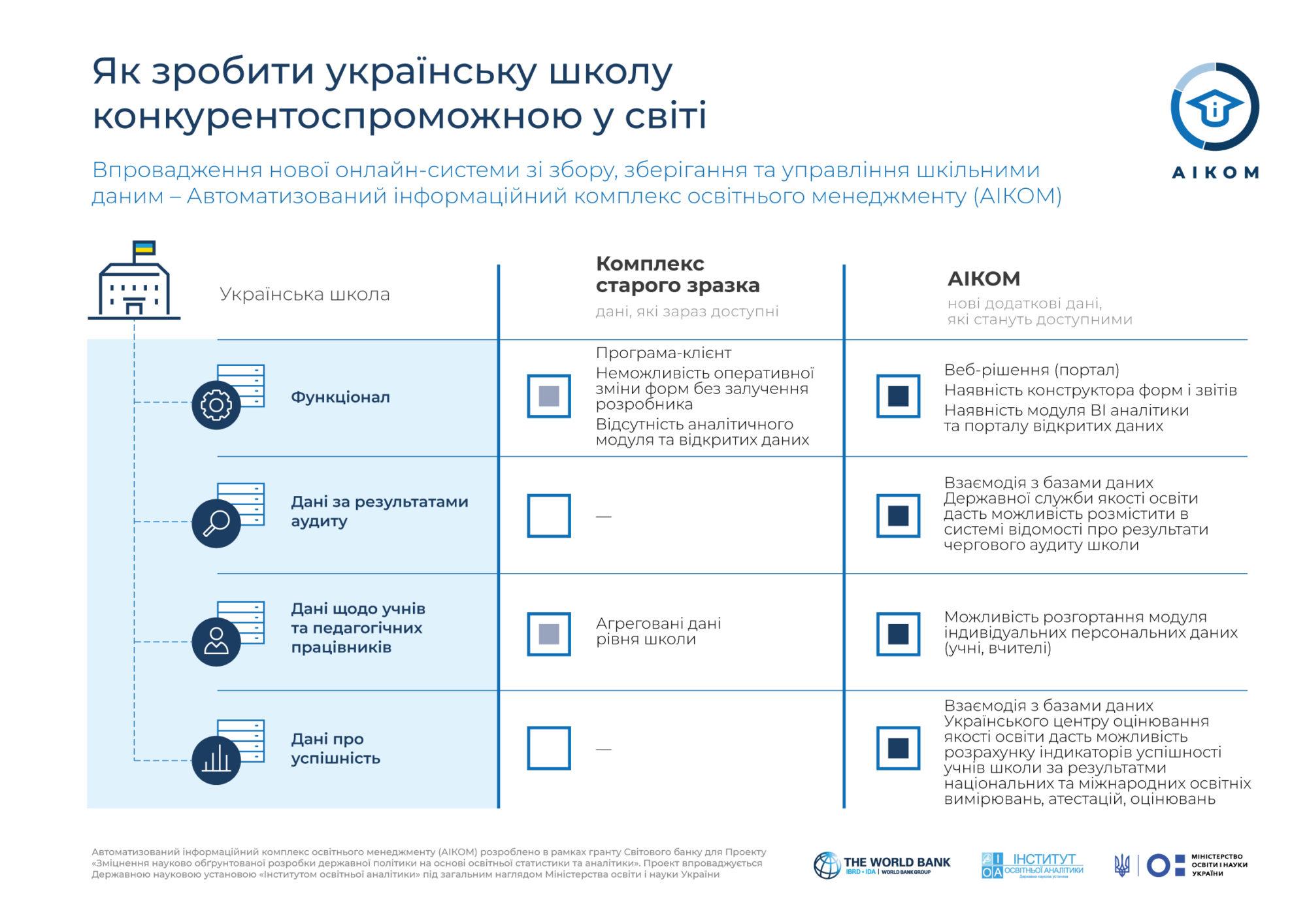 Освітні інформаційні технології  як інструмент підвищення конкурентоспроможності української школи -  - Infografika 1 2000x1414