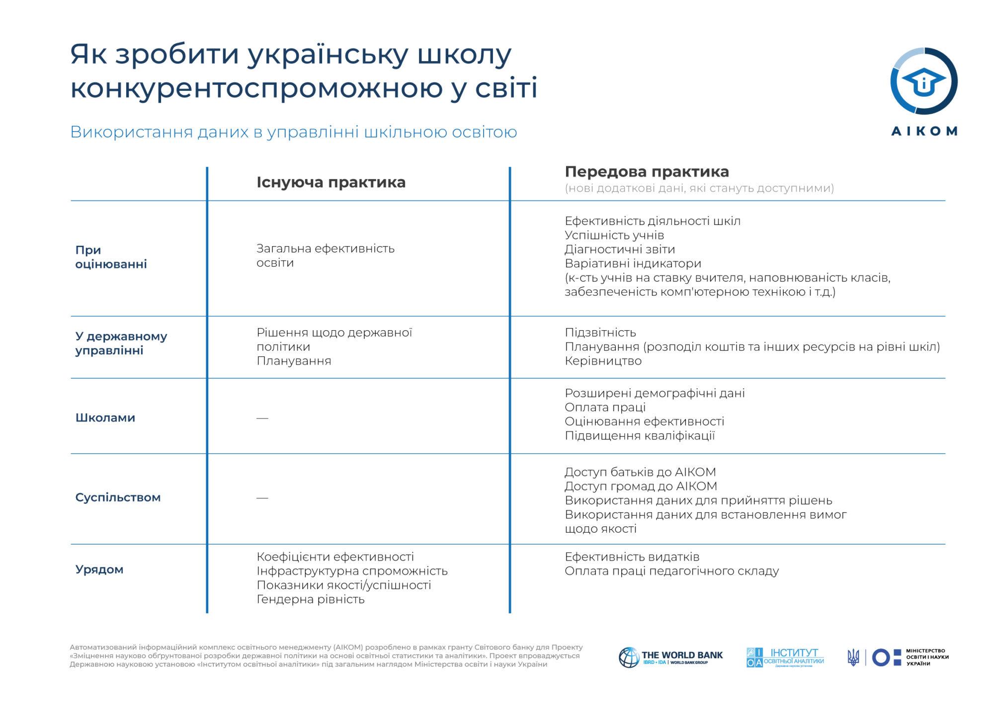 Освітні інформаційні технології  як інструмент підвищення конкурентоспроможності української школи -  - Infografika 2 2000x1414