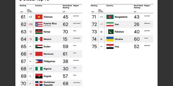 Між Іраком та Пакістаном : Україна увійшла у топ «Брендів країн» світу -  - 5d5ab2f6c48eb