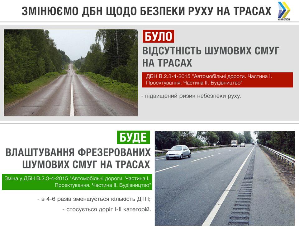На українських трасах з'являться шумові смуги, щоб водії не засинали за кермом -  - 69437153 1268620446625728 425095831230611456 n