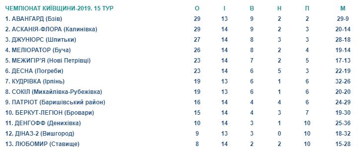 Screenshot_30-1 Вища ліга чемпіонату Київщини з футболу: лідер не змінився