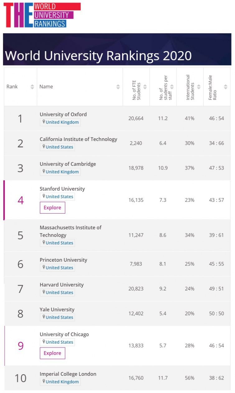 У світовий рейтинг університетів потрапили 6 українських вишів