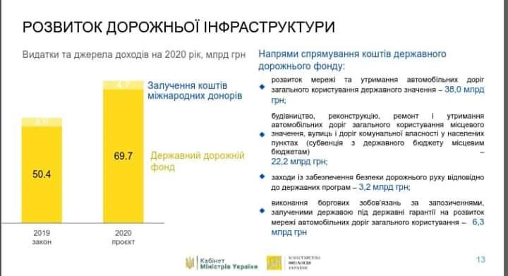 FB_IMG_1568649820052 Держбюджет 2020: 22 мільярди на відновлення місцевих доріг