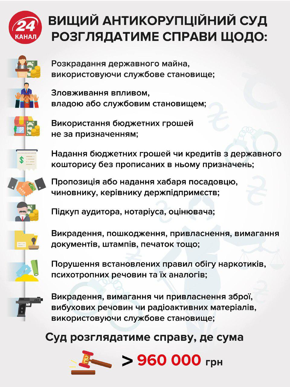 photo_2019-09-05_11-41-27 Відсьогодні запрацював Антикорупційний суд України: які функції