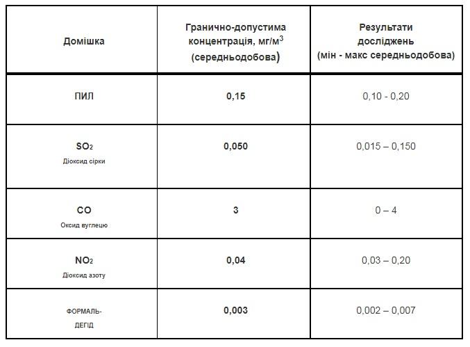 У всьому винен туман: в Україні повітря в нормі, – запевняють фахівці - туман, забруднене повітря - 24 povytrya