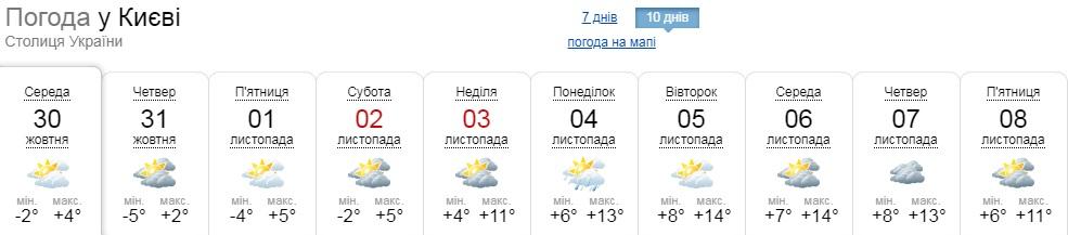 «Літо» повертається: наприкінці тижня на мешканців Київщини знову чекає тепла погода - погода - 30 teplo2