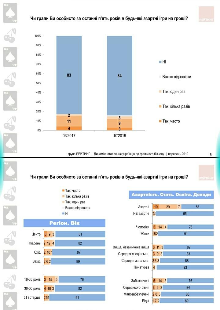 Більше половини українців не підтримують легалізацію грального бізнесу - українці, соціологічні опитування, Соціологічна група Рейтинг, національна лотерея, Ігри, гральні заклади, гральні автомати, гральний бізнес - S91004 1458511