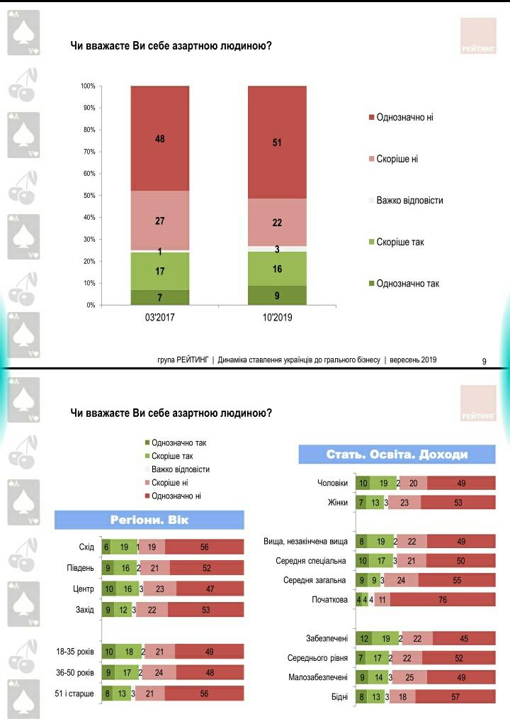 Більше половини українців не підтримують легалізацію грального бізнесу - українці, соціологічні опитування, Соціологічна група Рейтинг, національна лотерея, Ігри, гральні заклади, гральні автомати, гральний бізнес - S91004 1459031