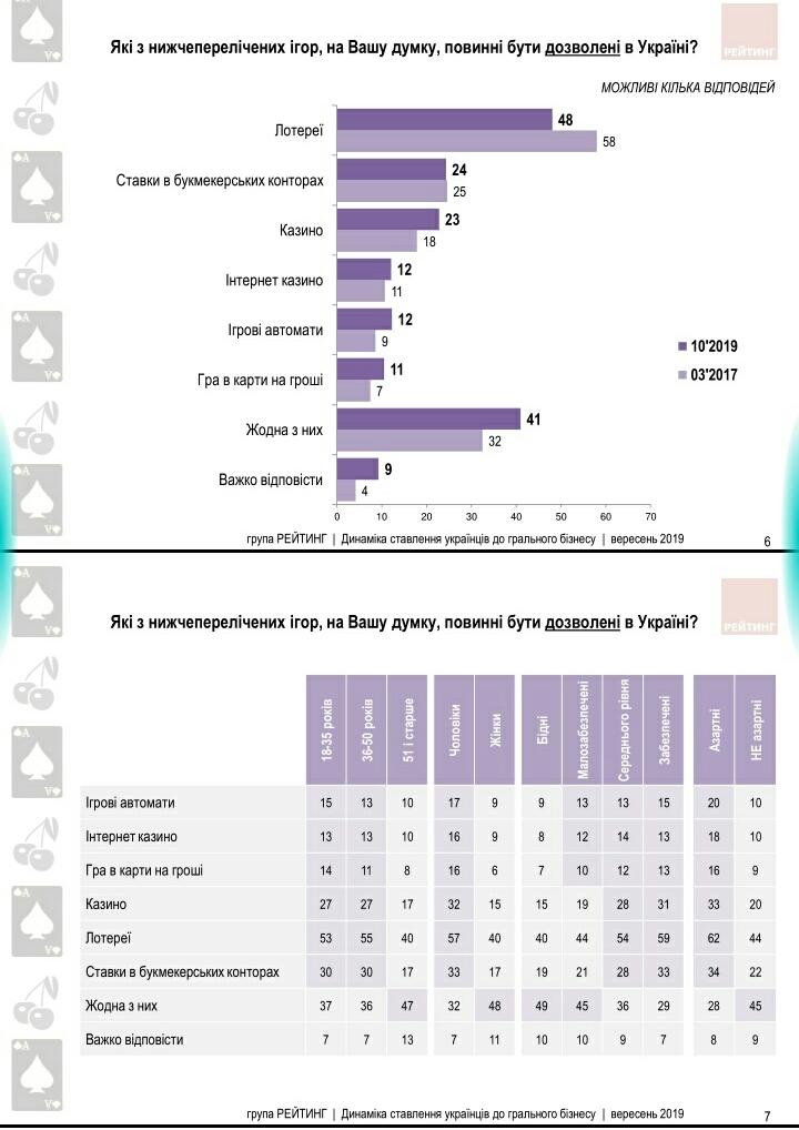 Більше половини українців не підтримують легалізацію грального бізнесу - українці, соціологічні опитування, Соціологічна група Рейтинг, національна лотерея, Ігри, гральні заклади, гральні автомати, гральний бізнес - S91004 1459081