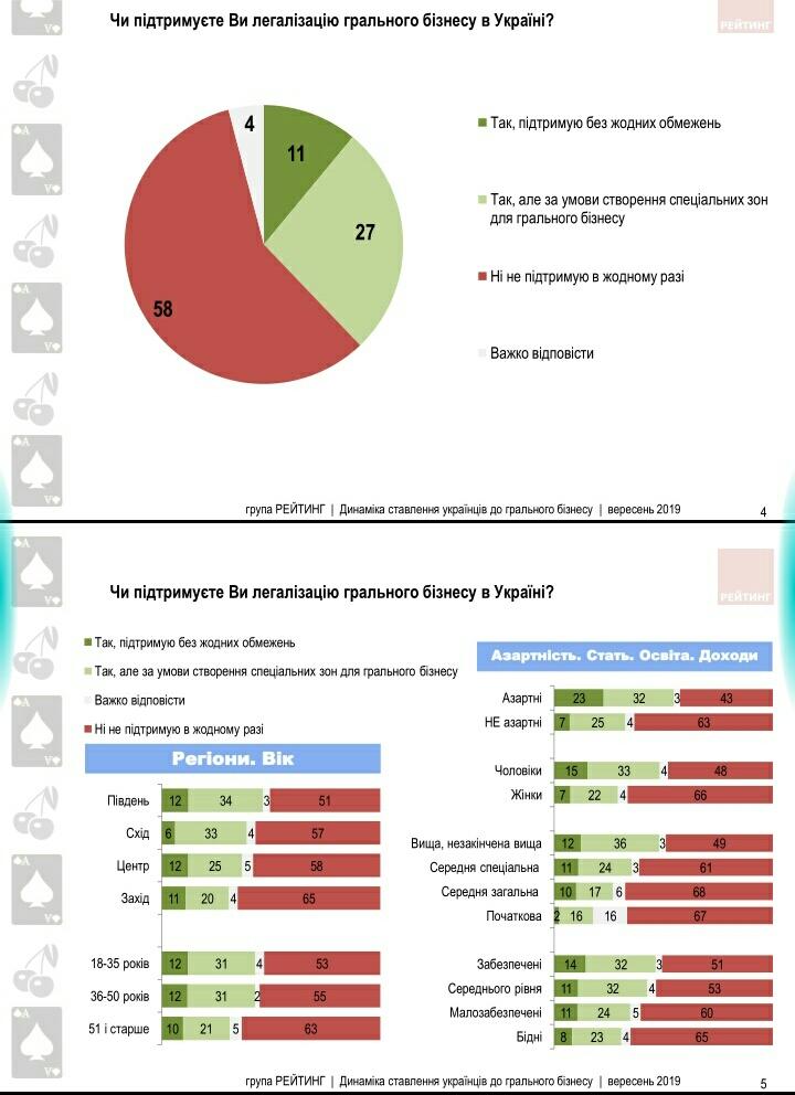 Більше половини українців не підтримують легалізацію грального бізнесу - українці, соціологічні опитування, Соціологічна група Рейтинг, національна лотерея, Ігри, гральні заклади, гральні автомати, гральний бізнес - S91004 1459121