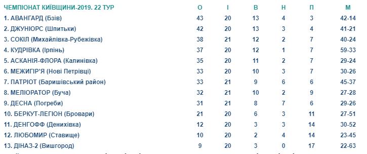 Пристрасті по чемпіонству: результати 22-го туру вищої ліги Київщини з футболу -  - Screenshot 3 1