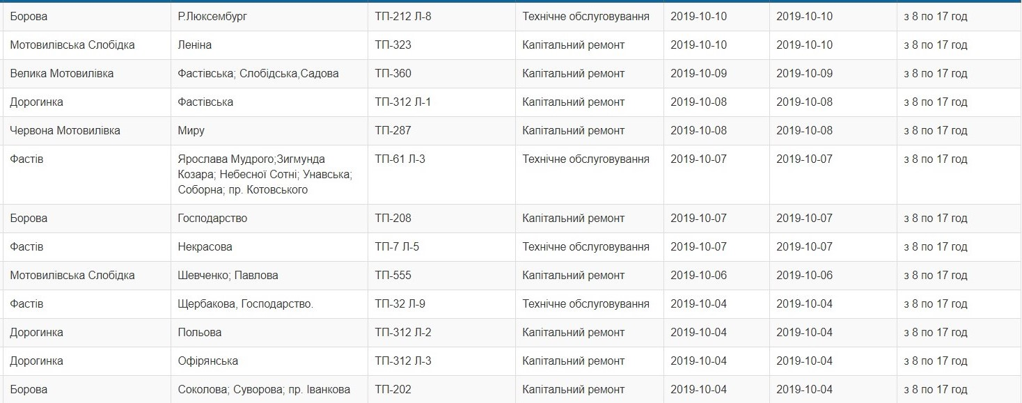 У жовтні у Фастові та районі планово відключатимуть світло - Фастівський район, Фастів, відключення світла - Vidklyuchennya svitla1