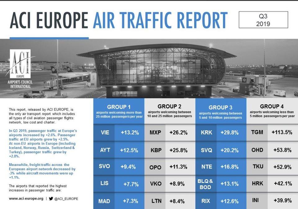 """ДП МА """"Бориспіль"""" лідер за рівнем пасажиропотоку серед аеропортів Європи -  - 74680661 2830899076928633 2781229316887805952 o"""