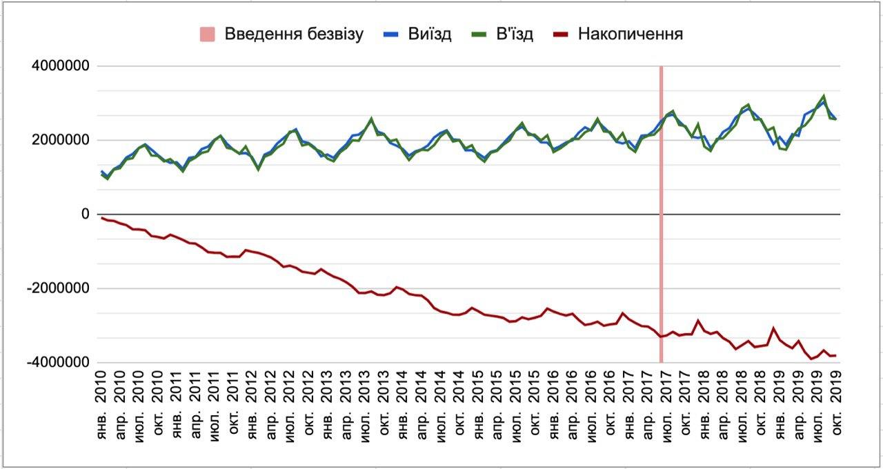 За дев'ять років емігрували майже чотири мільйони українців -  - 1058a10f3dfb2ff3193a6
