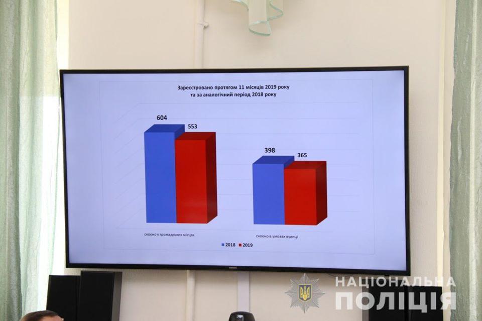 На Київщині рівень злочинності знизився з 18 до 15 тисяч кримінальних правопорушень - підсумки, Нєбитов, київщина - 1206 upr pol2