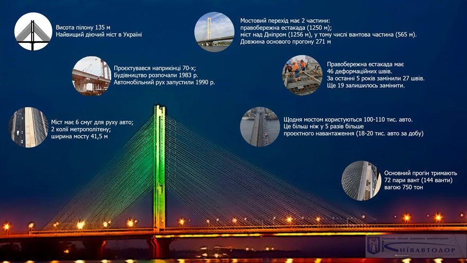 Автомобільний рух найвищим мостом України відкрили 29 років тому - Південний міст, київщина, Київавтодор, Київ - 1225 Pivd mist osn